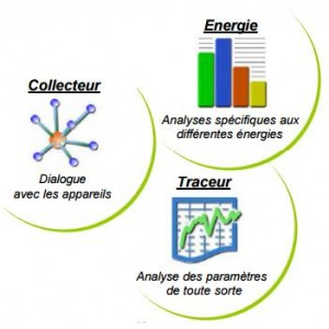 Analyseurs d'Energie